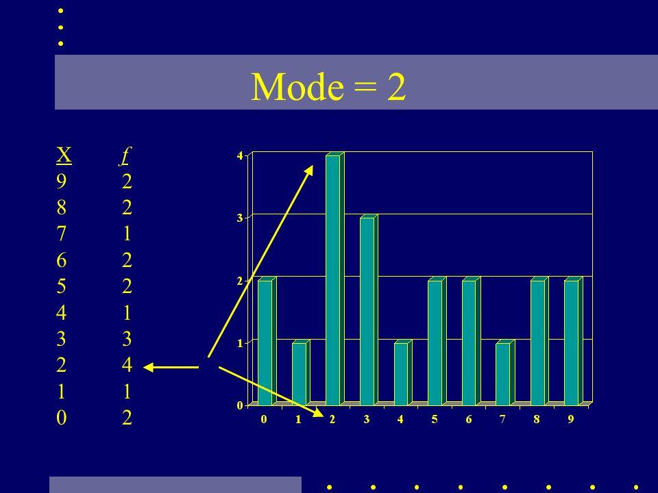Mode = 2 Xf 92 82 71 62 52 413 2 41 02
