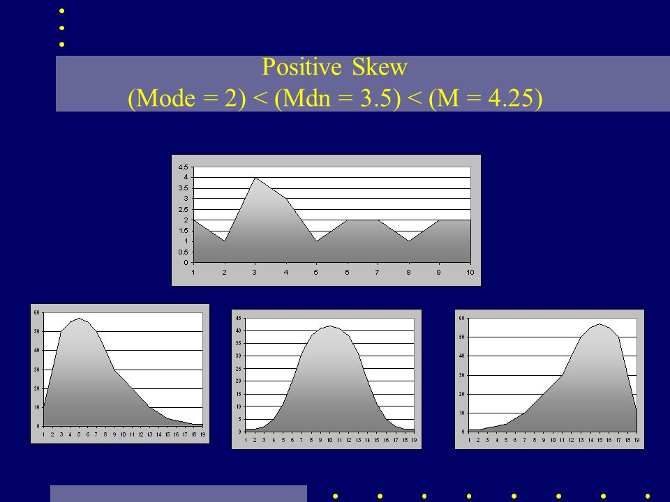 Positive Skew (Mode = 2) < (Mdn = 3.5) < (M = 4.25)