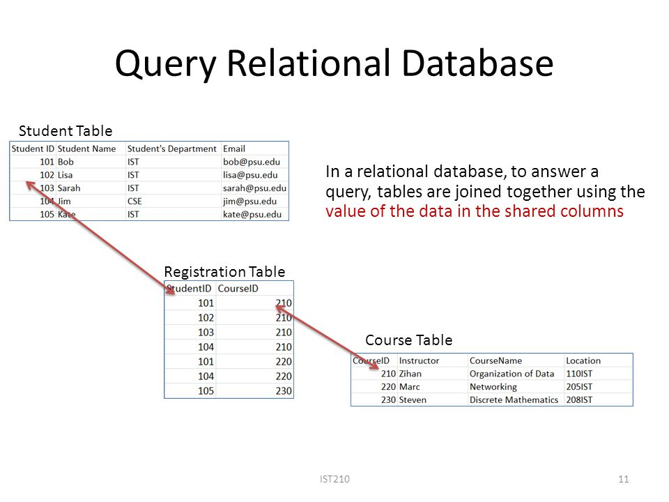 Query Relational Database IST21011 Student Table Course Table Registration Table In a relational database, to answer a query, tables are joined together using the value of the data in the shared columns
