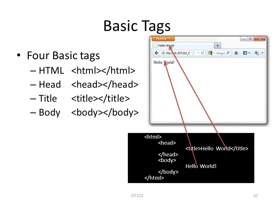 Basic Tags Four Basic tags – HTML – Head – Title – Body 20IST210 Hello World Hello World!
