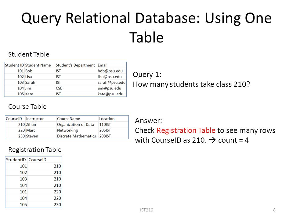 Query Relational Database: Using One Table IST2108 Student Table Course Table Registration Table Query 1: How many students take class 210.
