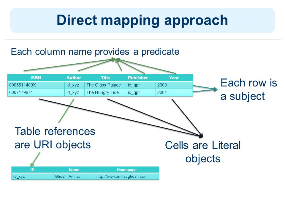 Table references are URI objects Direct mapping approach Each row is a subject Each column name provides a predicate Cells are Literal objects