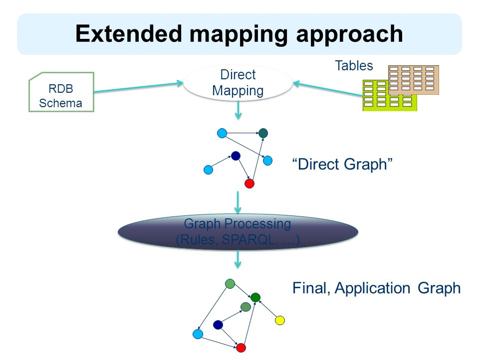 Extended mapping approach Direct Mapping Tables RDB Schema Graph Processing (Rules, SPARQL, …) Graph Processing (Rules, SPARQL, …) Direct Graph Final, Application Graph
