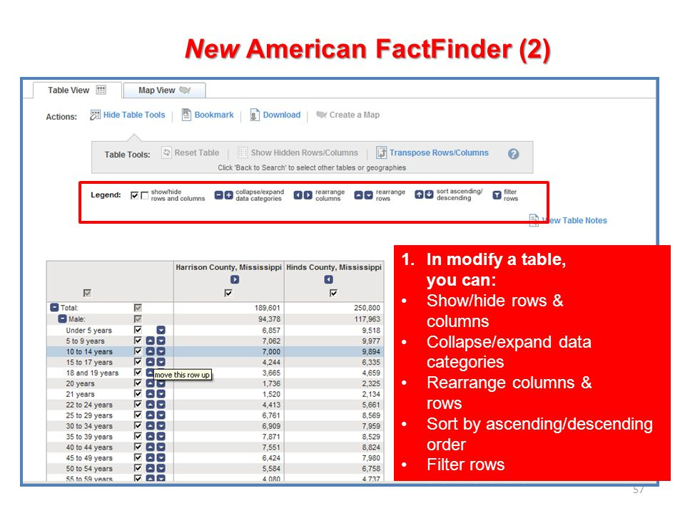 57 New American FactFinder (2) 1.In modify a table, you can: Show/hide rows & columns Collapse/expand data categories Rearrange columns & rows Sort by