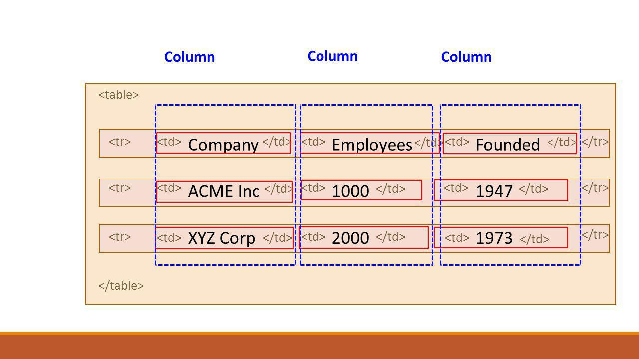CompanyEmployeesFounded ACME Inc10001947 XYZ Corp20001973 Column