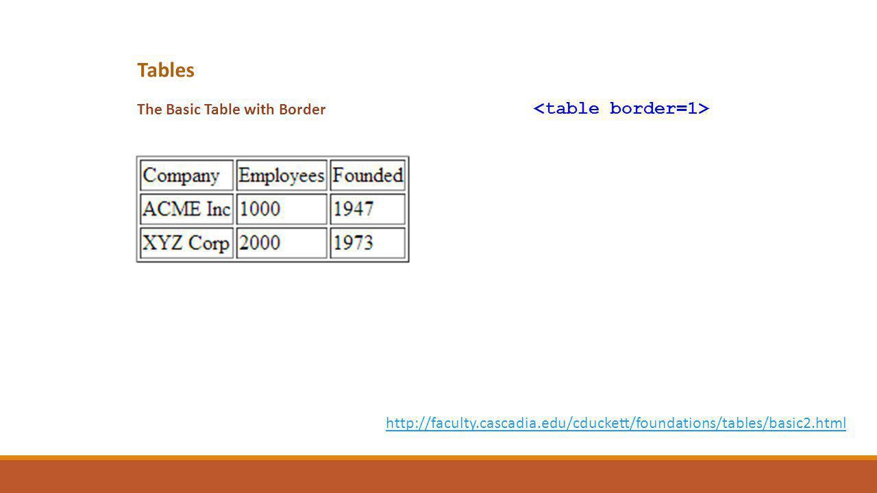 Tables The Basic Table with Border http://faculty.cascadia.edu/cduckett/foundations/tables/basic2.html
