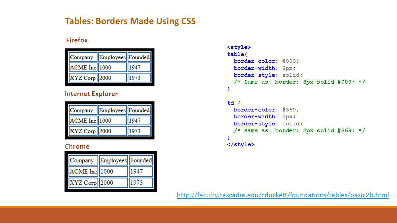 Firefox table{ border-color: #000; border-width: 8px; border-style: solid; /* Same as: border: 8px solid #000; */ } td { border-color: #369; border-wi