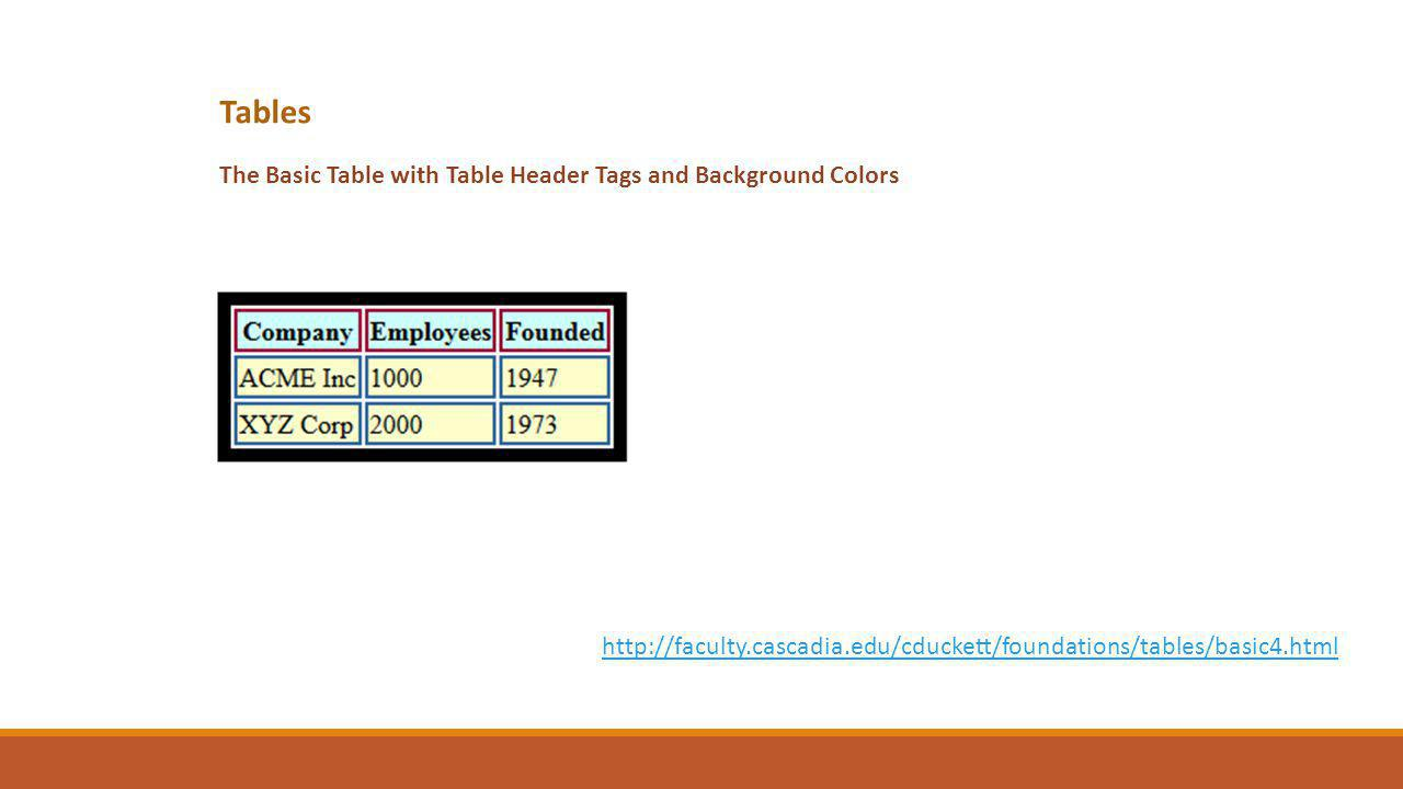 Tables The Basic Table with Table Header Tags and Background Colors http://faculty.cascadia.edu/cduckett/foundations/tables/basic4.html