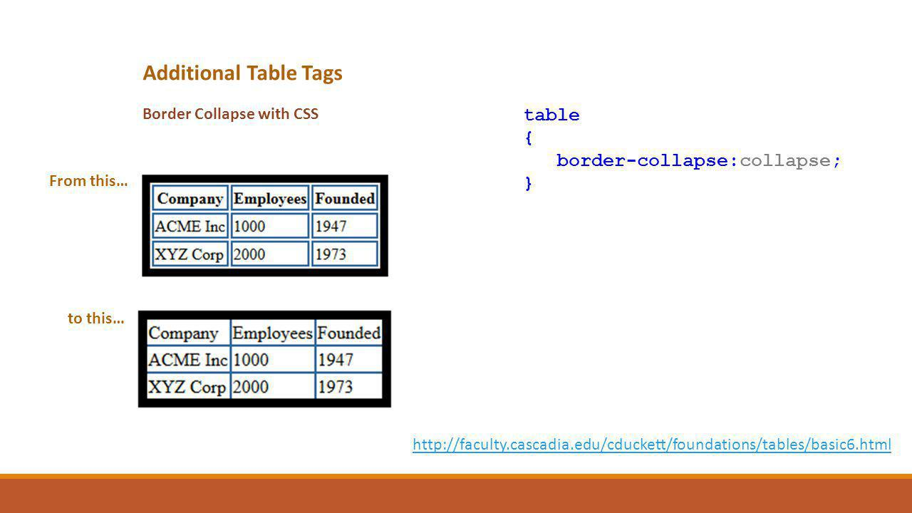 Additional Table Tags Border Collapse with CSS table { border-collapse:collapse; } http://faculty.cascadia.edu/cduckett/foundations/tables/basic6.html From this… to this…