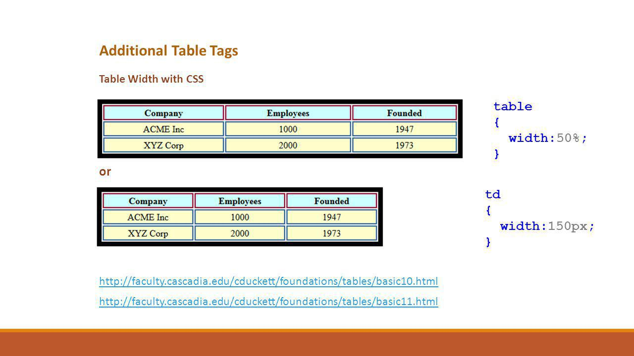 Table Width with CSS table { width:50%; } td { width:150px; } or http://faculty.cascadia.edu/cduckett/foundations/tables/basic10.html http://faculty.cascadia.edu/cduckett/foundations/tables/basic11.html