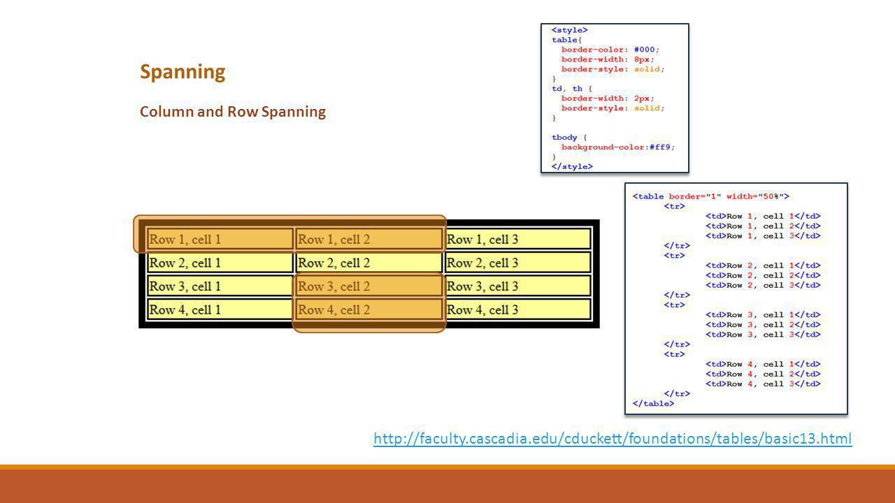 Spanning Column and Row Spanning http://faculty.cascadia.edu/cduckett/foundations/tables/basic13.html