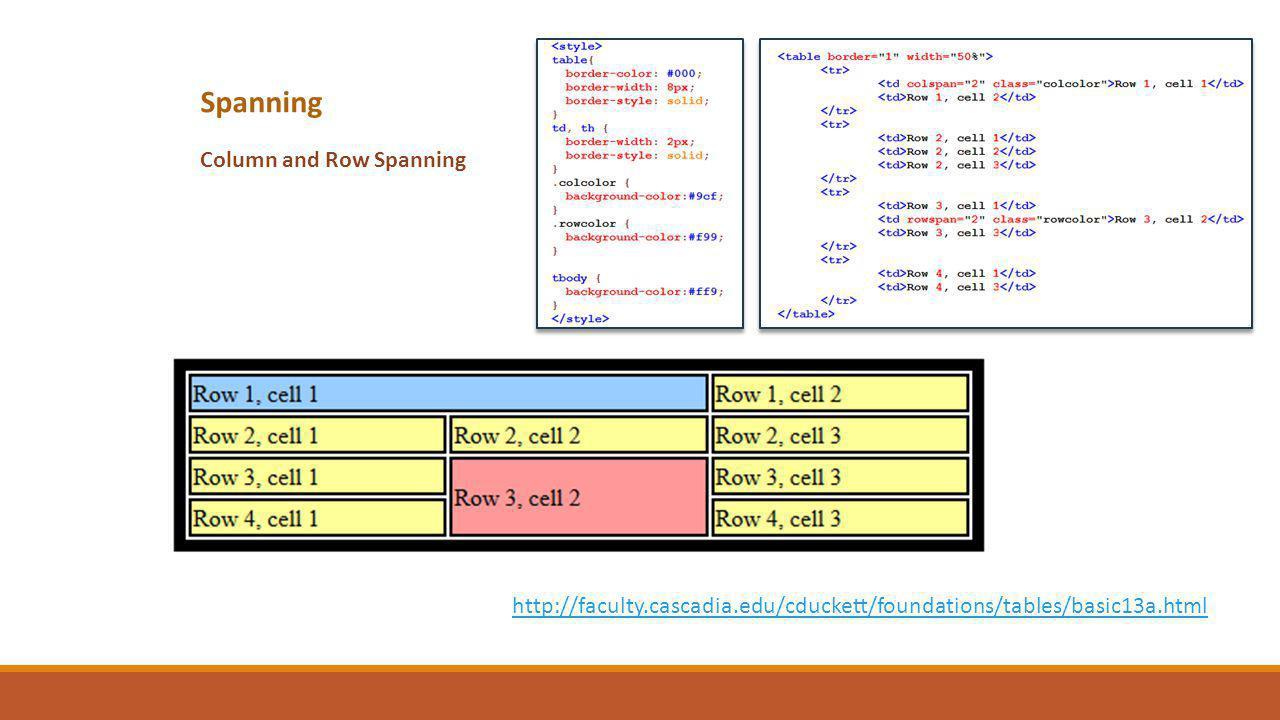 Spanning Column and Row Spanning http://faculty.cascadia.edu/cduckett/foundations/tables/basic13a.html