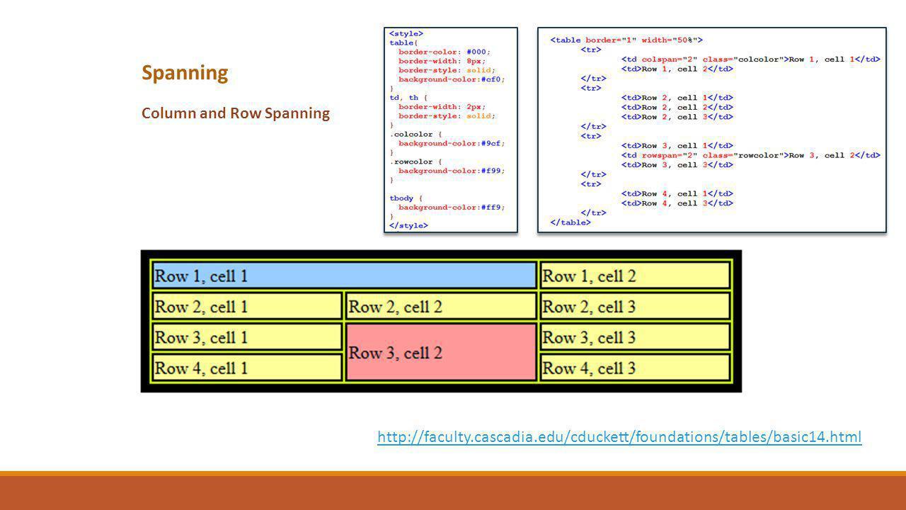 Spanning Column and Row Spanning http://faculty.cascadia.edu/cduckett/foundations/tables/basic14.html