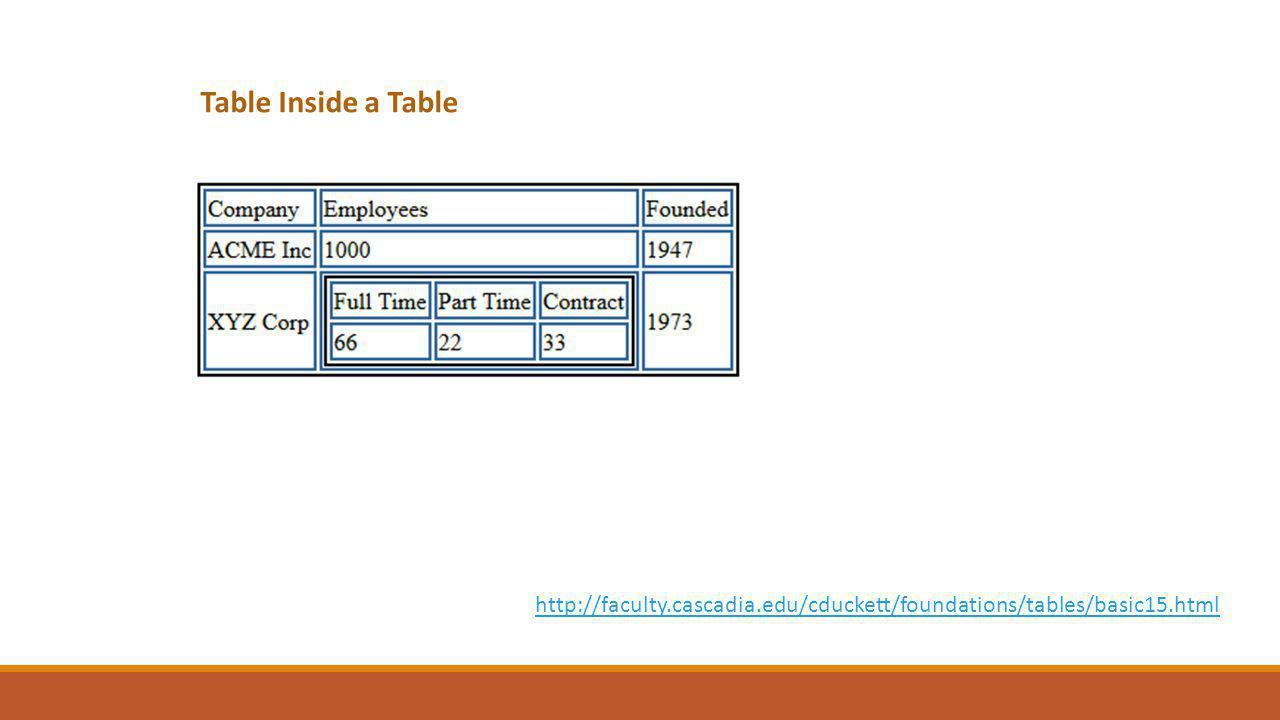 Table Inside a Table http://faculty.cascadia.edu/cduckett/foundations/tables/basic15.html