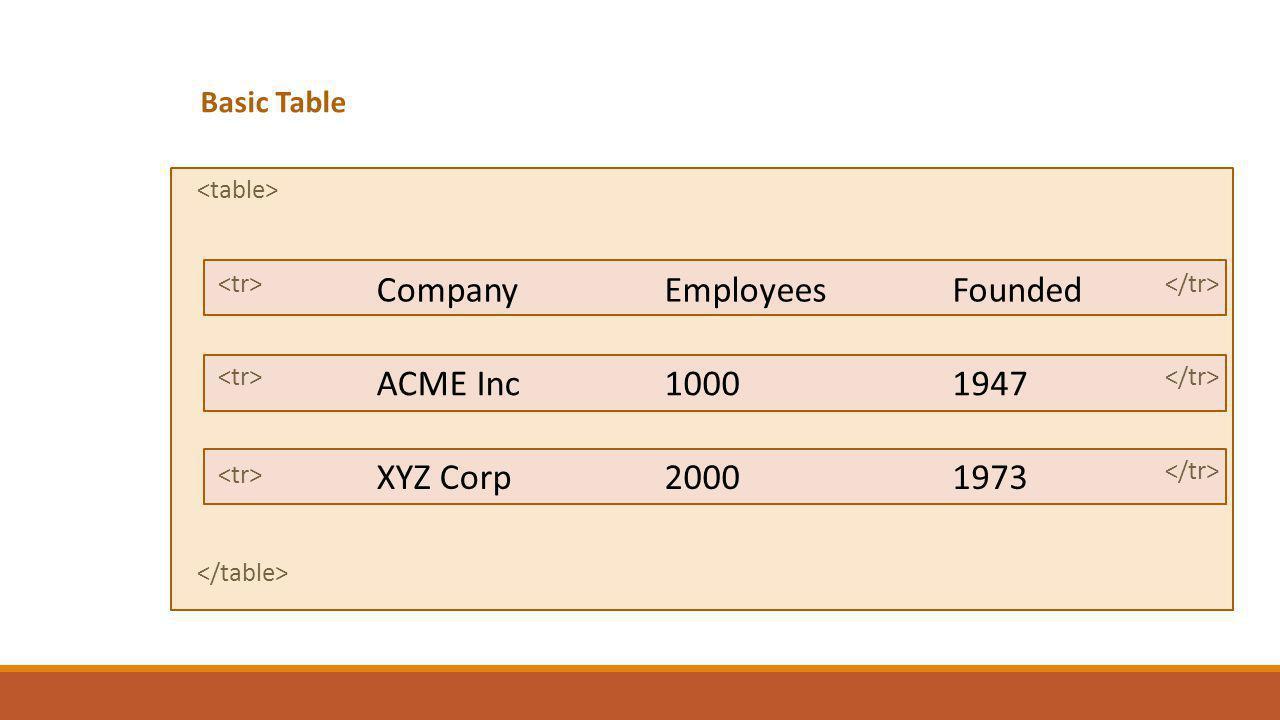 Basic Table CompanyEmployeesFounded ACME Inc10001947 XYZ Corp20001973