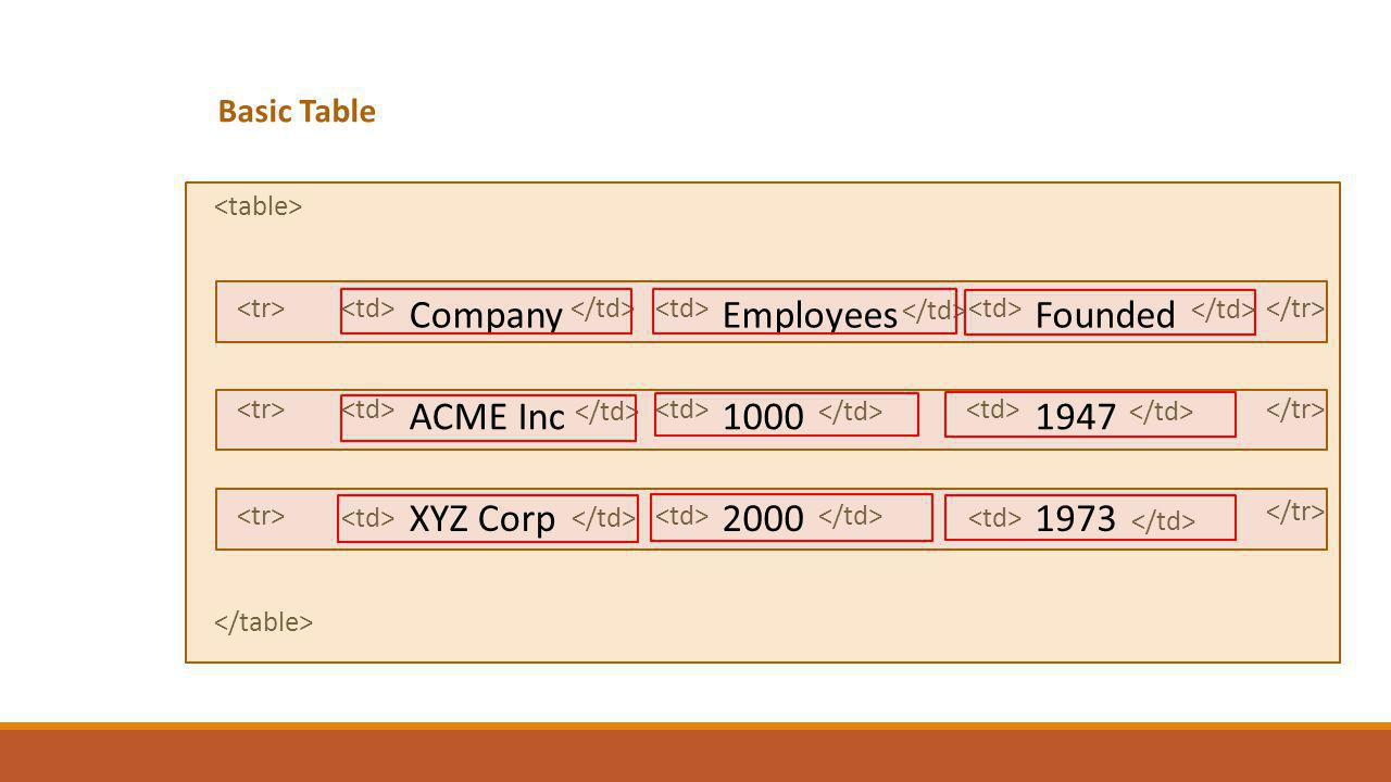 Basic Table CompanyEmployeesFounded ACME Inc10001947 XYZ Corp20001973