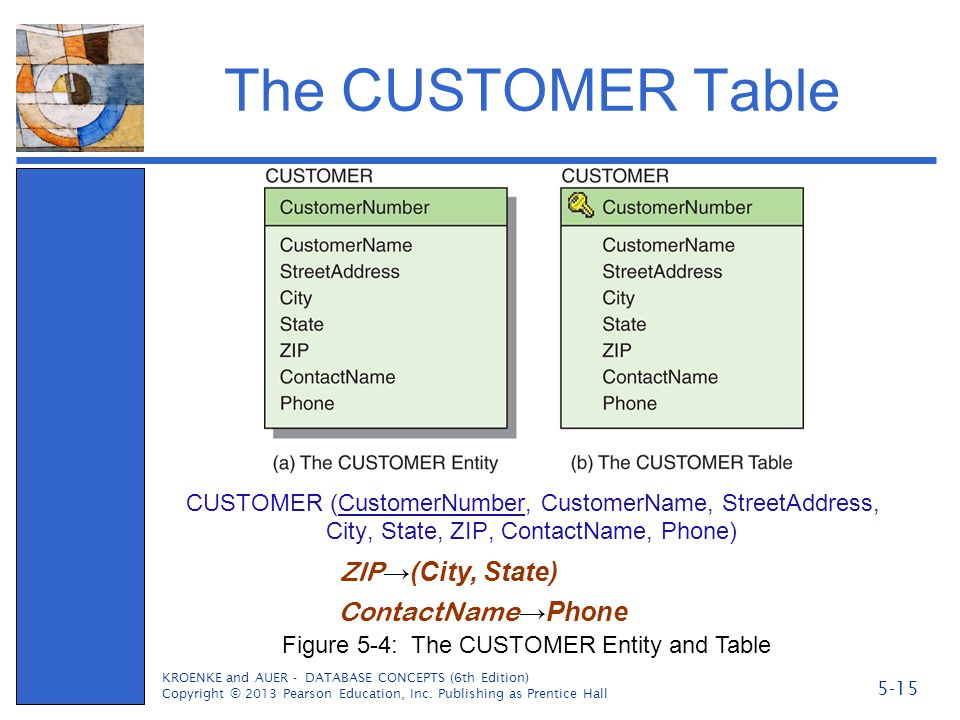The CUSTOMER Table CUSTOMER (CustomerNumber, CustomerName, StreetAddress, City, State, ZIP, ContactName, Phone) KROENKE and AUER - DATABASE CONCEPTS (