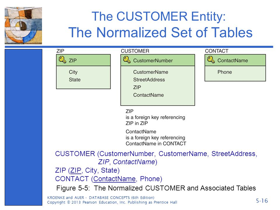 The CUSTOMER Entity: The Normalized Set of Tables CUSTOMER (CustomerNumber, CustomerName, StreetAddress, ZIP, ContactName) ZIP (ZIP, City, State) CONT