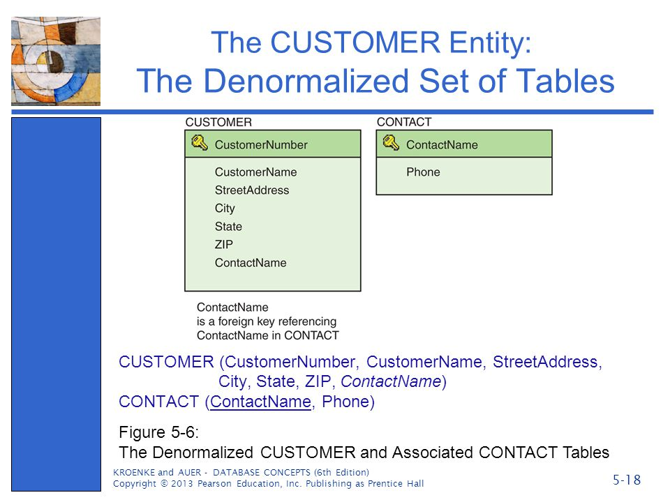 The CUSTOMER Entity: The Denormalized Set of Tables CUSTOMER (CustomerNumber, CustomerName, StreetAddress, City, State, ZIP, ContactName) CONTACT (Con