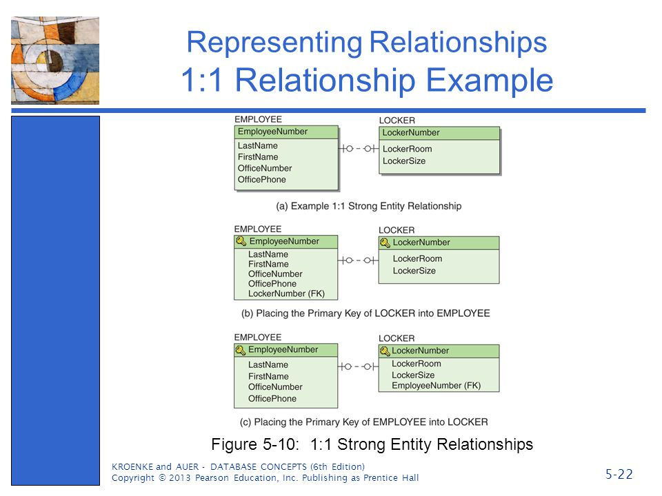 Representing Relationships 1:1 Relationship Example KROENKE and AUER - DATABASE CONCEPTS (6th Edition) Copyright © 2013 Pearson Education, Inc. Publis