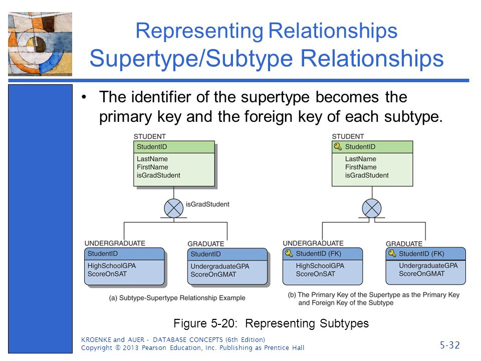 Representing Relationships Supertype/Subtype Relationships The identifier of the supertype becomes the primary key and the foreign key of each subtype
