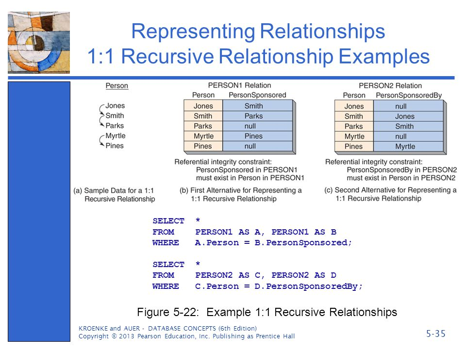 Representing Relationships 1:1 Recursive Relationship Examples KROENKE and AUER - DATABASE CONCEPTS (6th Edition) Copyright © 2013 Pearson Education,