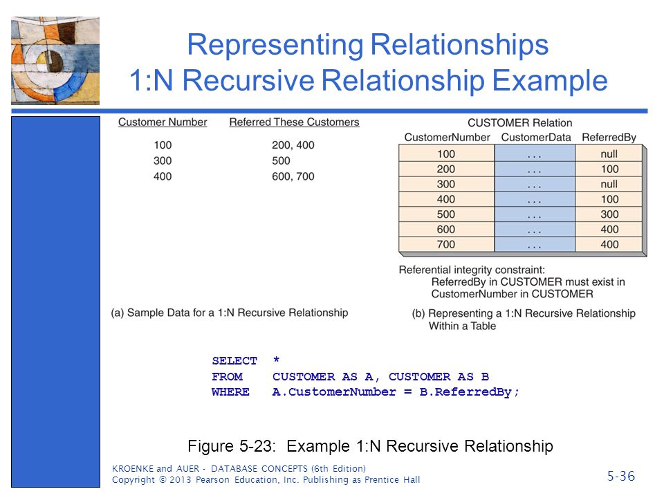 Representing Relationships 1:N Recursive Relationship Example KROENKE and AUER - DATABASE CONCEPTS (6th Edition) Copyright © 2013 Pearson Education, I