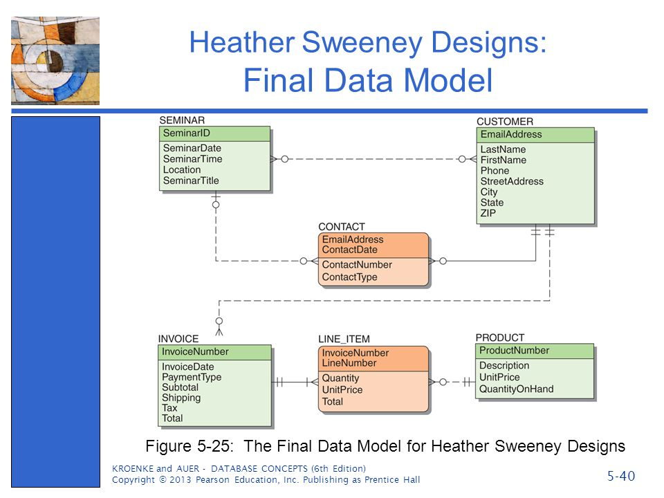 Heather Sweeney Designs: Final Data Model KROENKE and AUER - DATABASE CONCEPTS (6th Edition) Copyright © 2013 Pearson Education, Inc. Publishing as Pr