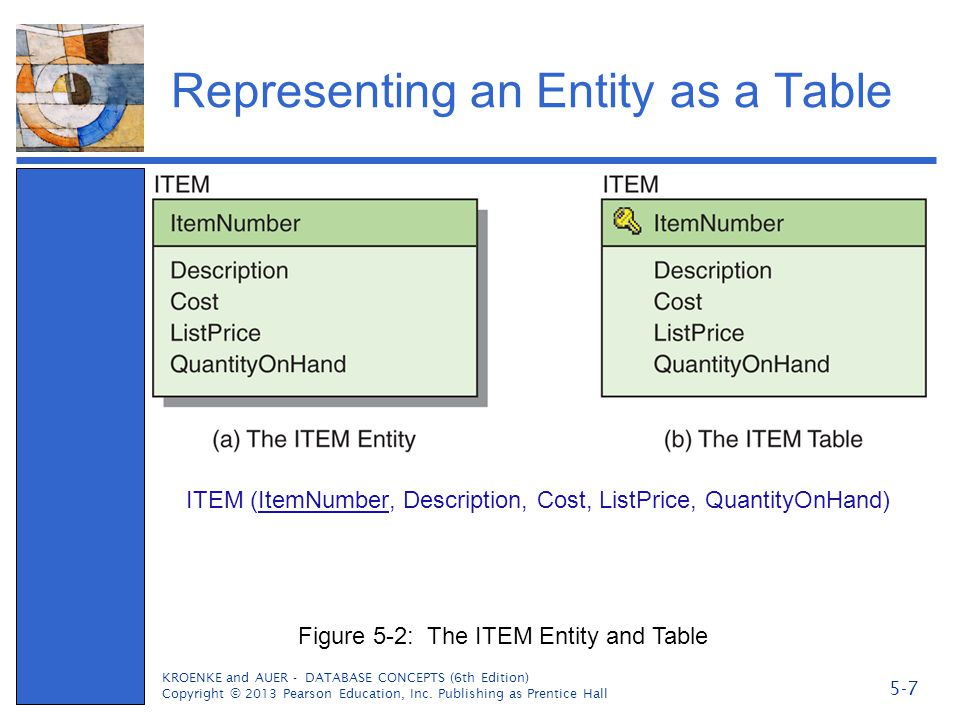 The Entity Table with Column Characteristics ITEM (ItemNumber, Description, Cost, ListPrice, QuantityOnHand) KROENKE and AUER - DATABASE CONCEPTS (6th Edition) Copyright © 2013 Pearson Education, Inc.