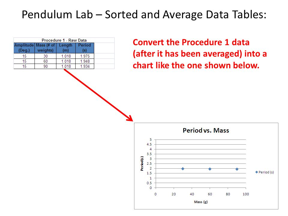 Pendulum Lab – Sorted and Average Data Tables: Convert the Procedure 1 data (after it has been averaged) into a chart like the one shown below.
