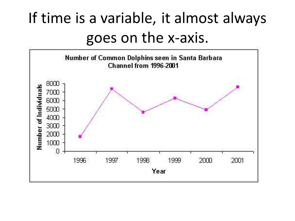 If time is a variable, it almost always goes on the x-axis.