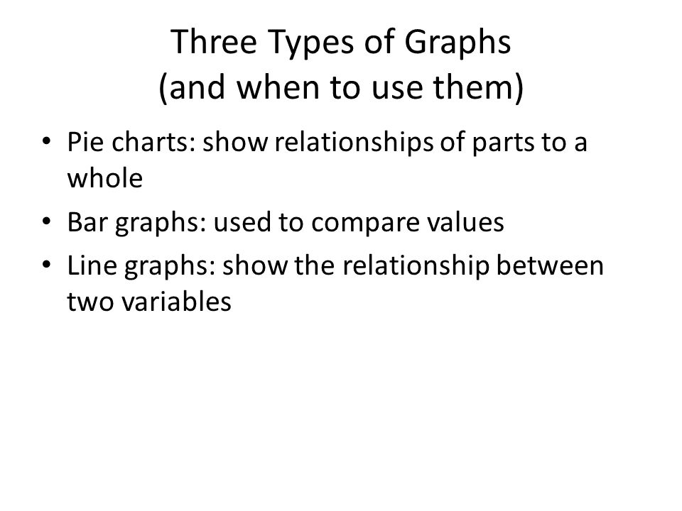 Three Types of Graphs (and when to use them) Pie charts: show relationships of parts to a whole Bar graphs: used to compare values Line graphs: show the relationship between two variables