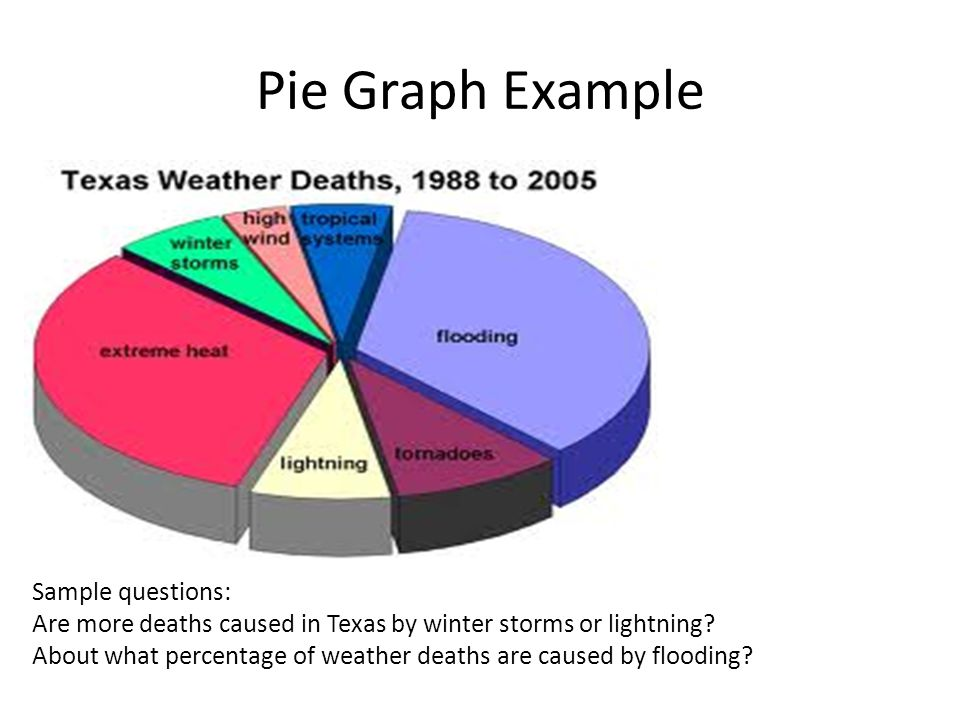 Pie Graph Example Sample questions: Are more deaths caused in Texas by winter storms or lightning.
