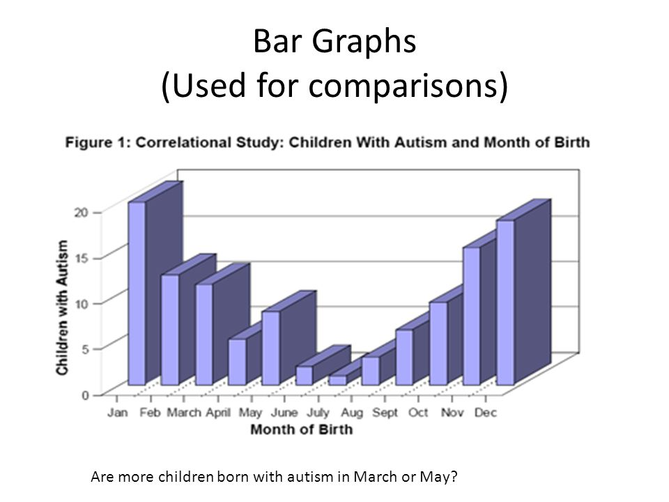 Bar Graphs (Used for comparisons) Are more children born with autism in March or May
