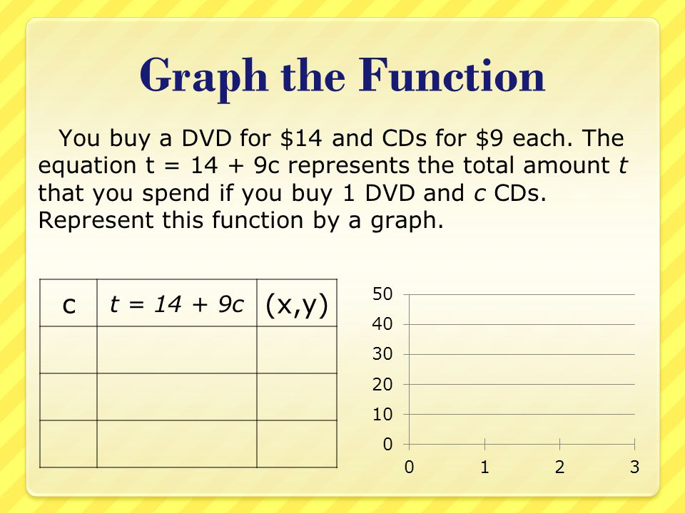 Graph the Function You buy a DVD for $14 and CDs for $9 each. The equation t = 14 + 9c represents the total amount t that you spend if you buy 1 DVD a