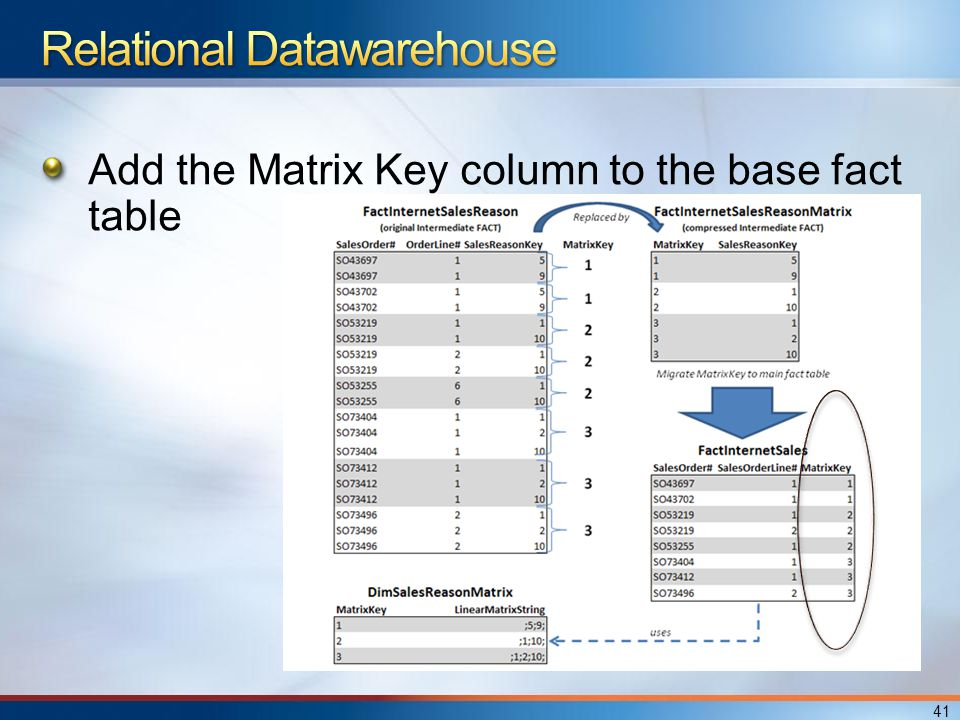 Add the Matrix Key column to the base fact table 41