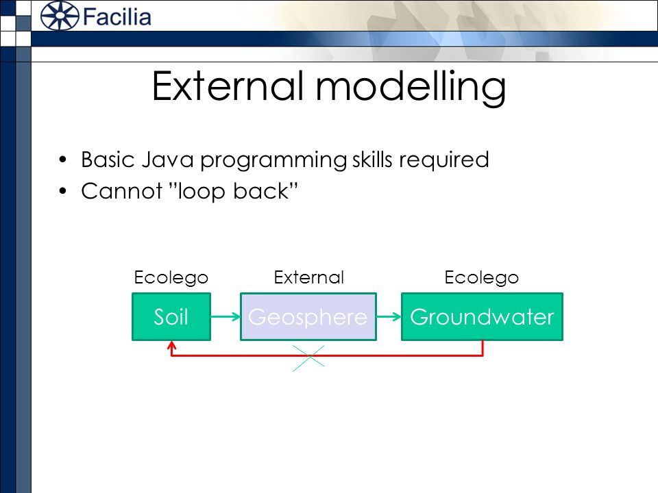 External modelling Basic Java programming skills required Cannot loop back SoilGroundwaterGeosphere EcolegoExternalEcolego