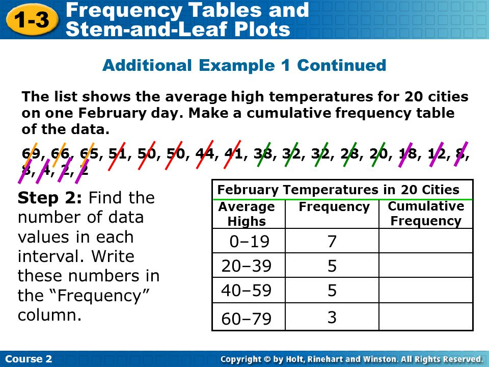 The list shows the average high temperatures for 20 cities on one February day. Make a cumulative frequency table of the data. 69, 66, 65, 51, 50, 50,