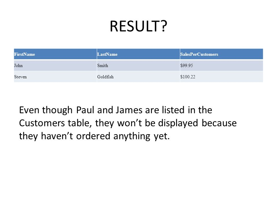 RESULT? FirstNameLastNameSalesPerCustomers JohnSmith$99.95 StevenGoldfish$100.22 Even though Paul and James are listed in the Customers table, they wo