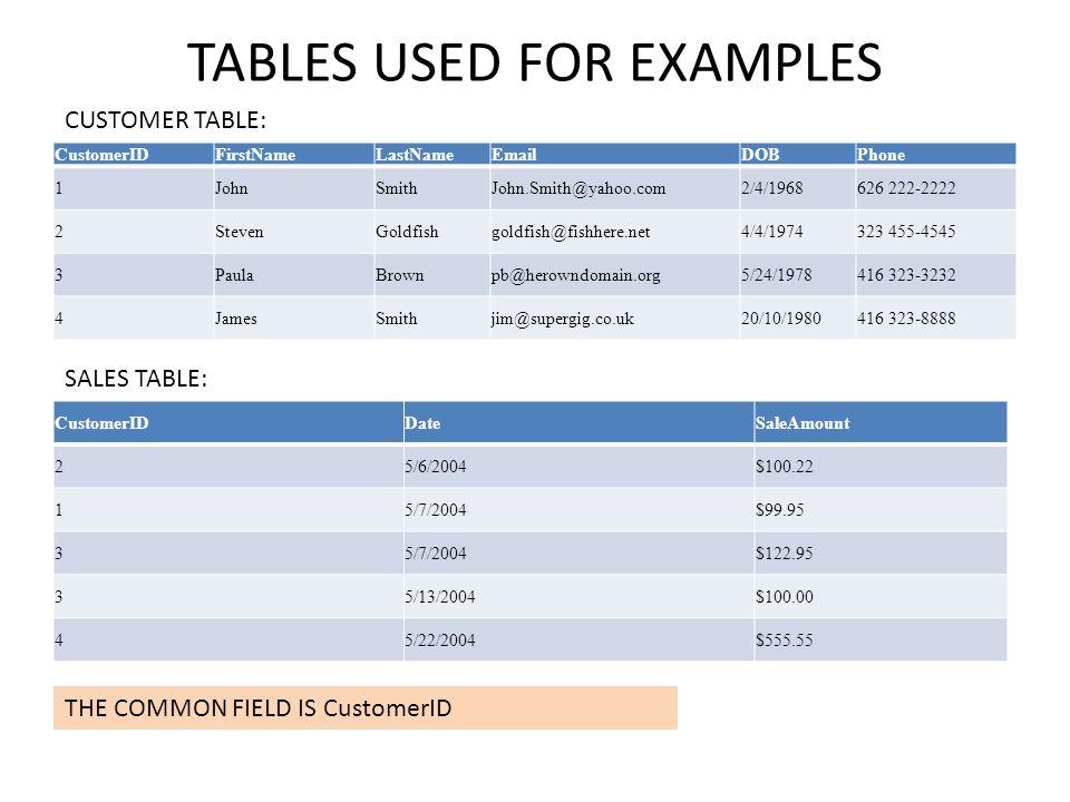 TABLES USED FOR EXAMPLES CustomerIDFirstNameLastNameEmailDOBPhone 1JohnSmithJohn.Smith@yahoo.com2/4/1968626 222-2222 2StevenGoldfishgoldfish@fishhere.