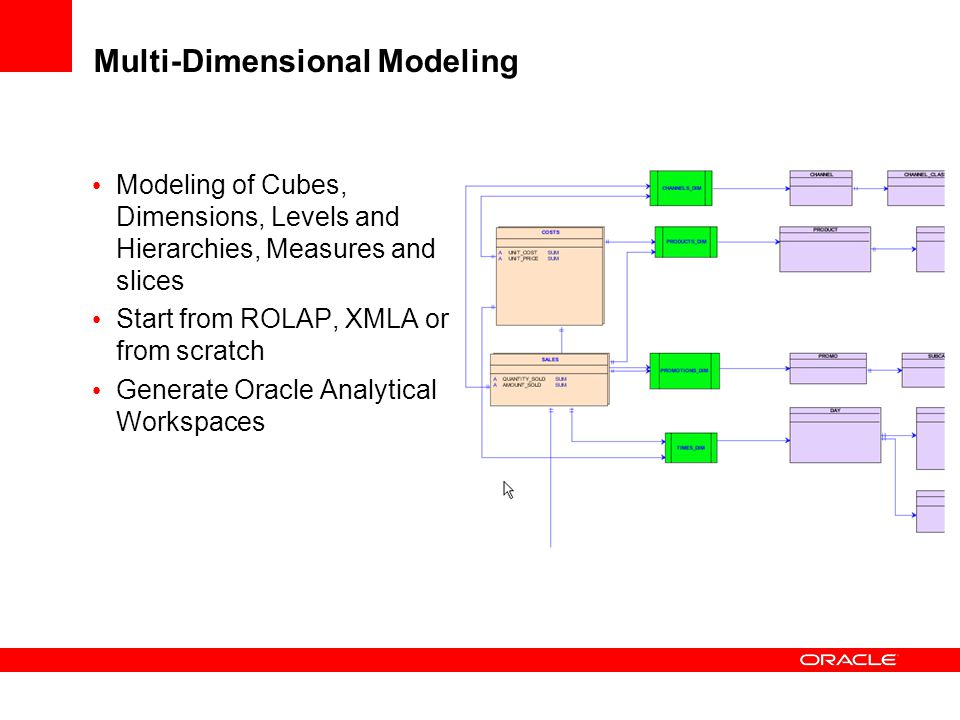 Multi-Dimensional Modeling Modeling of Cubes, Dimensions, Levels and Hierarchies, Measures and slices Start from ROLAP, XMLA or from scratch Generate Oracle Analytical Workspaces