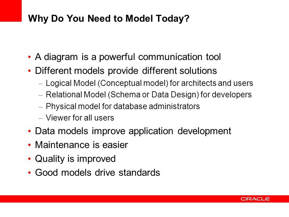 Working with Data Flow Diagrams Data Flow – External Agents – Processes Primitive Composite Transformation – Information Flow Information Store