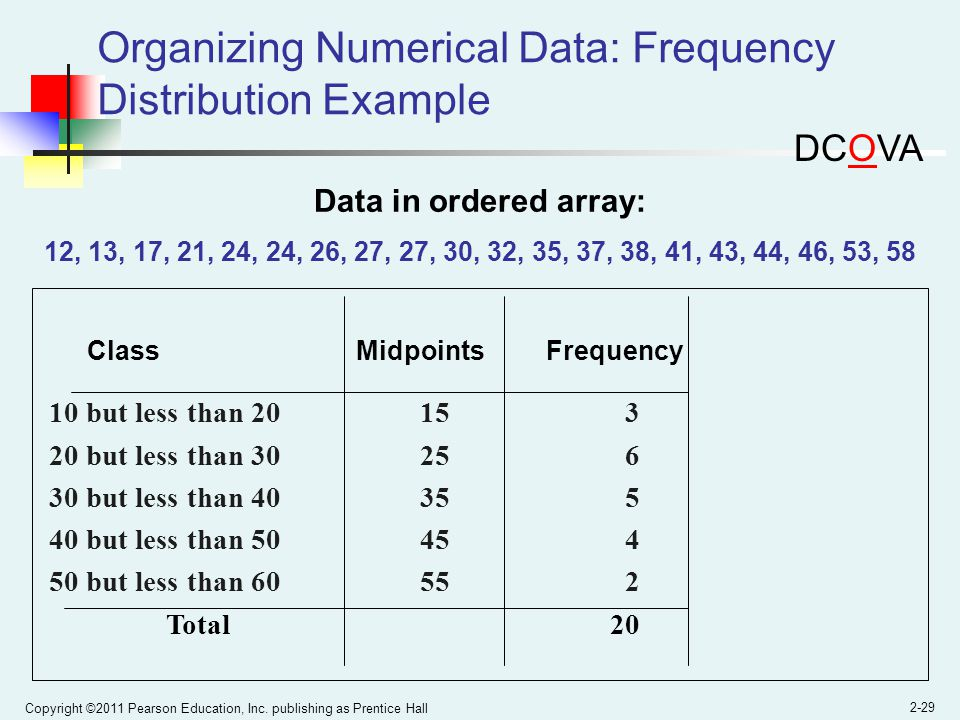 Copyright ©2011 Pearson Education, Inc. publishing as Prentice Hall 2-29 Organizing Numerical Data: Frequency Distribution Example Class MidpointsFreq