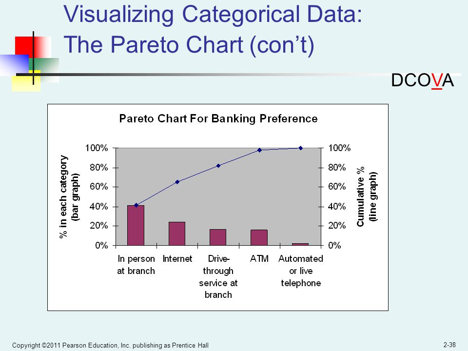 Copyright ©2011 Pearson Education, Inc. publishing as Prentice Hall 2-38 Visualizing Categorical Data: The Pareto Chart (cont) DCOVA