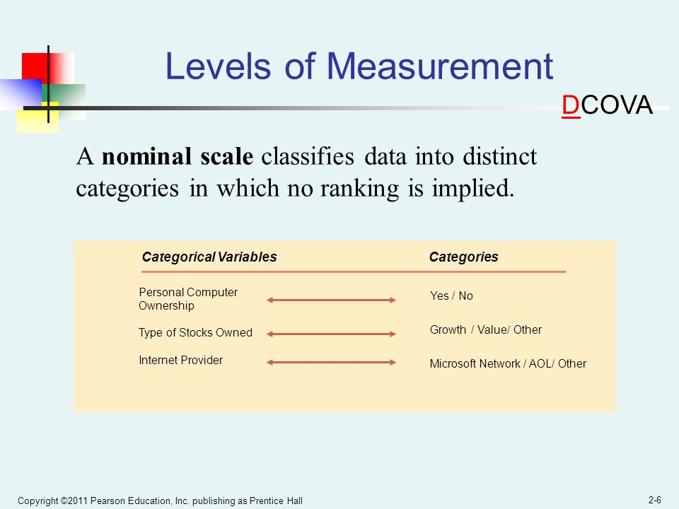Copyright ©2011 Pearson Education, Inc. publishing as Prentice Hall 2-6 Levels of Measurement A nominal scale classifies data into distinct categories