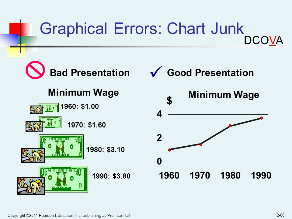 Copyright ©2011 Pearson Education, Inc. publishing as Prentice Hall 2-60 Graphical Errors: Chart Junk 1960: $1.00 1970: $1.60 1980: $3.10 1990: $3.80