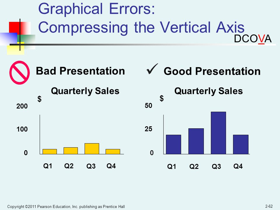 Copyright ©2011 Pearson Education, Inc. publishing as Prentice Hall 2-62 Graphical Errors: Compressing the Vertical Axis Good Presentation Quarterly S