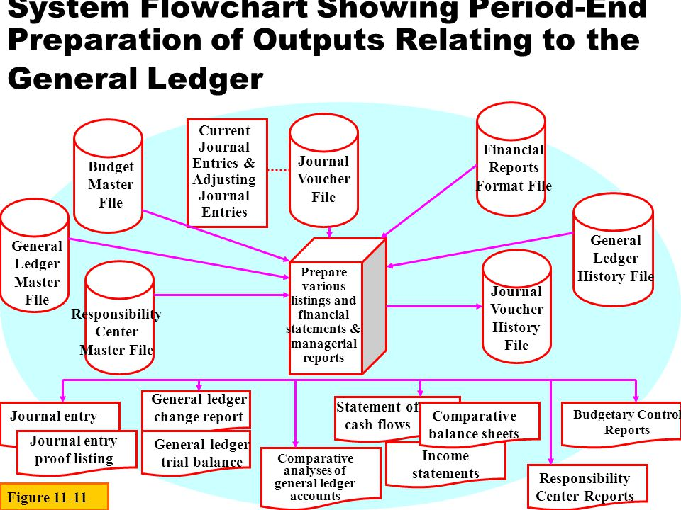 System Flowchart Showing Period-End Preparation of Outputs Relating to the General Ledger Responsibility Center Master File General Ledger Master File