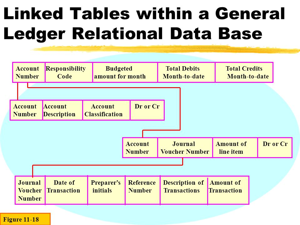 Linked Tables within a General Ledger Relational Data Base AccountAccount Account Dr or Cr NumberDescription Classification Account Journal Amount of