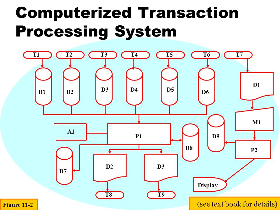 Benefits & Differences of a Computer- Based General Ledger System - I zTransaction Data may be captured by electronic devices and stored on magnetic media, rather than on hard-copy documents zTransaction Data can be verified by programmed edit checks, in order to detect and prevent errors, rather than by human clerks zAdded data may easily be captured, in order to identify transactions with individual employees or organizational units zTransactions can be quickly posted directly to ledgers, rather than being laboriously entered into journals and then posted Figure 11-3